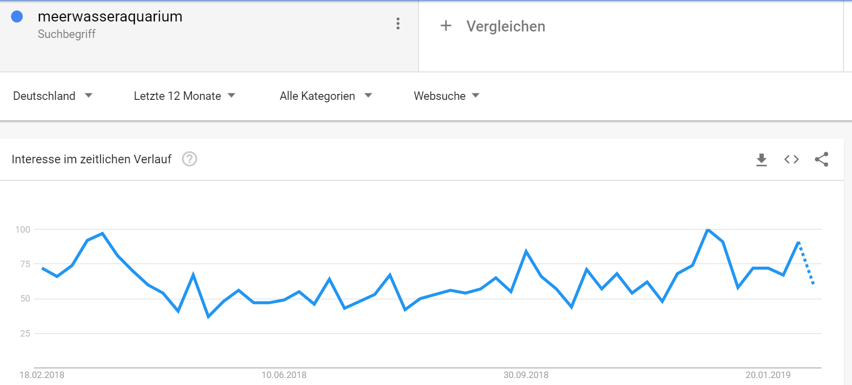 Google Trends - saisonale Suchvolumina