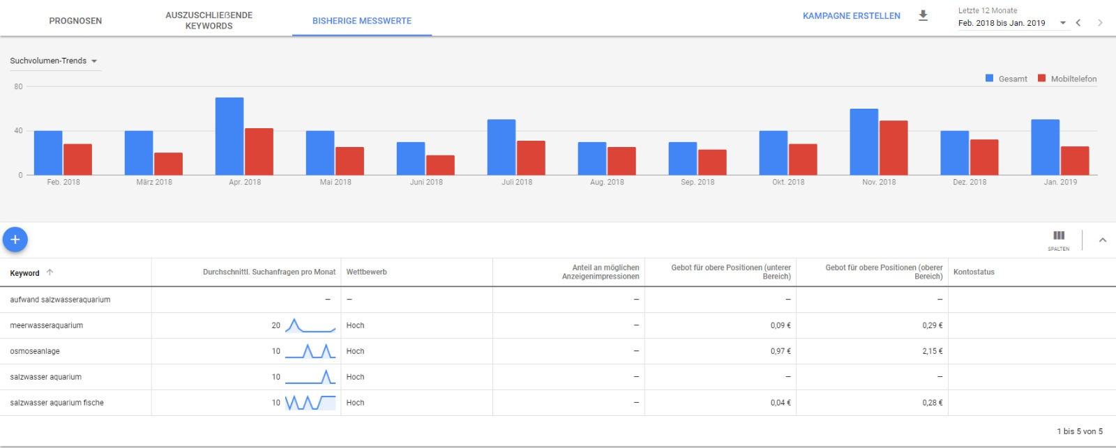 Google Tools - Suchvolumina