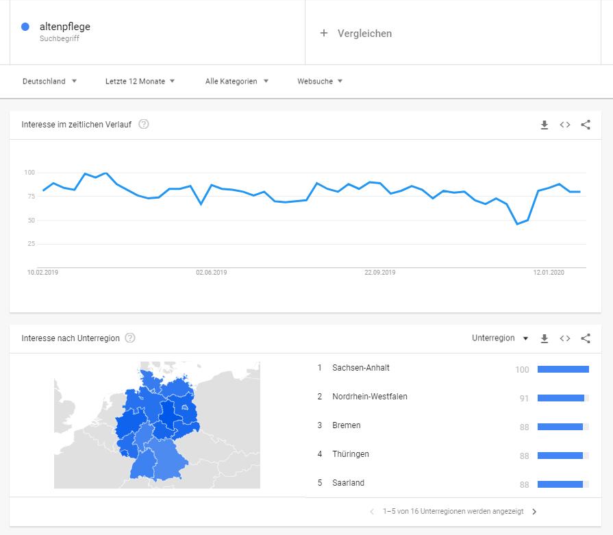Keywordanalyse mit Google Trends