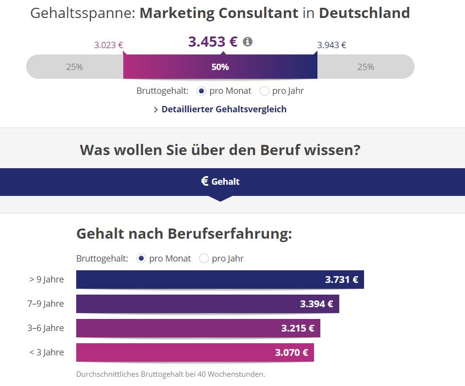 Gehalt eines Online Marketing Consultant im Überblick